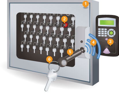 Key Management Systems